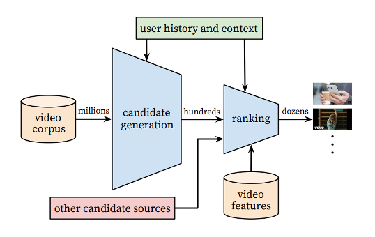 "Diagram describing youtube recommendation process from its ""deep learning"" algorithm"